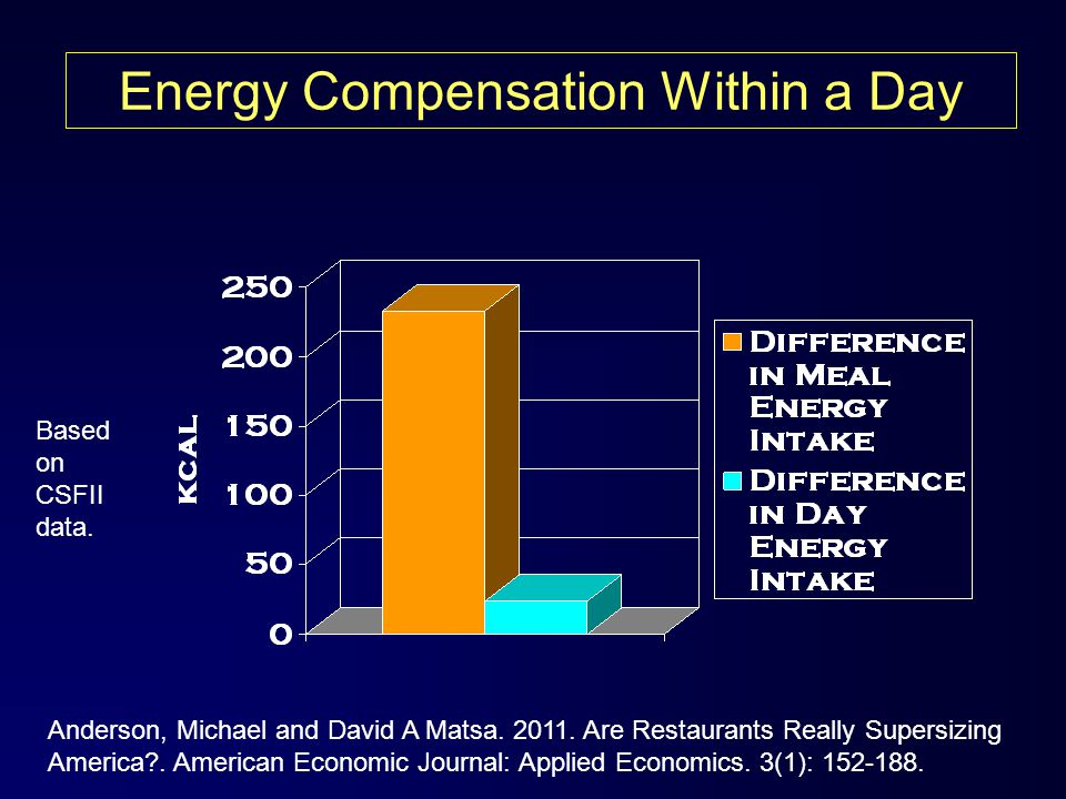 Based on CSFII data.Energy Compensation Within a Day Anderson, Michael and David A Matsa.