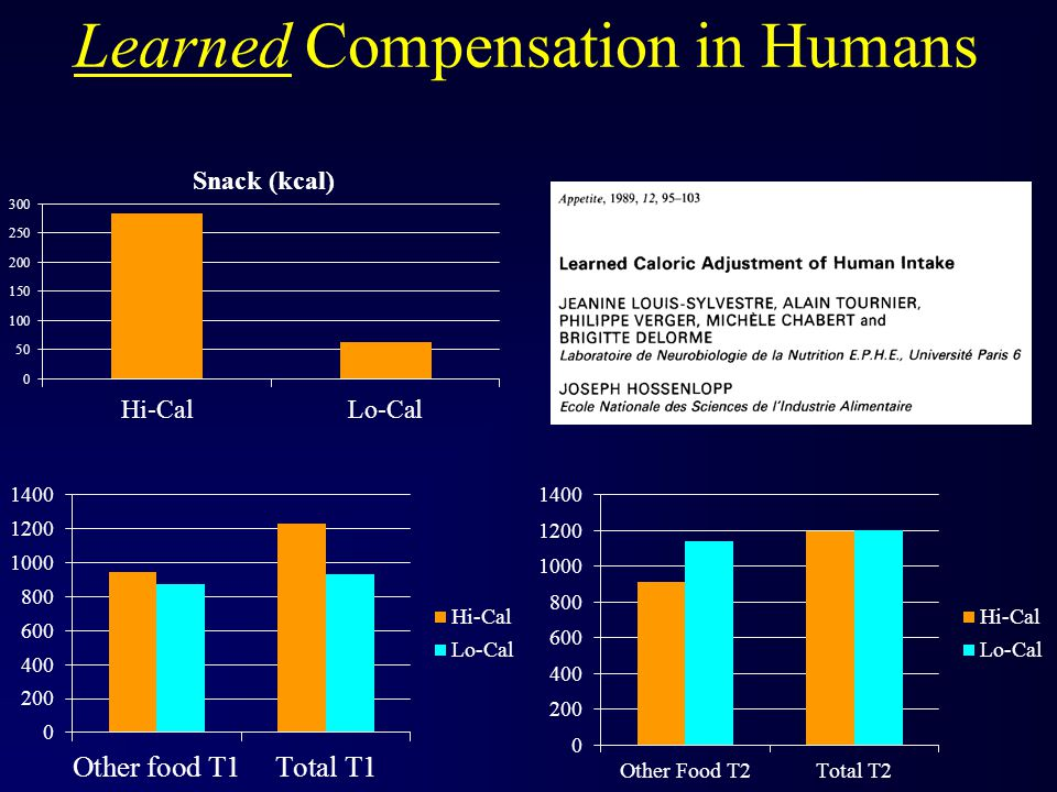 Learned Compensation in Humans