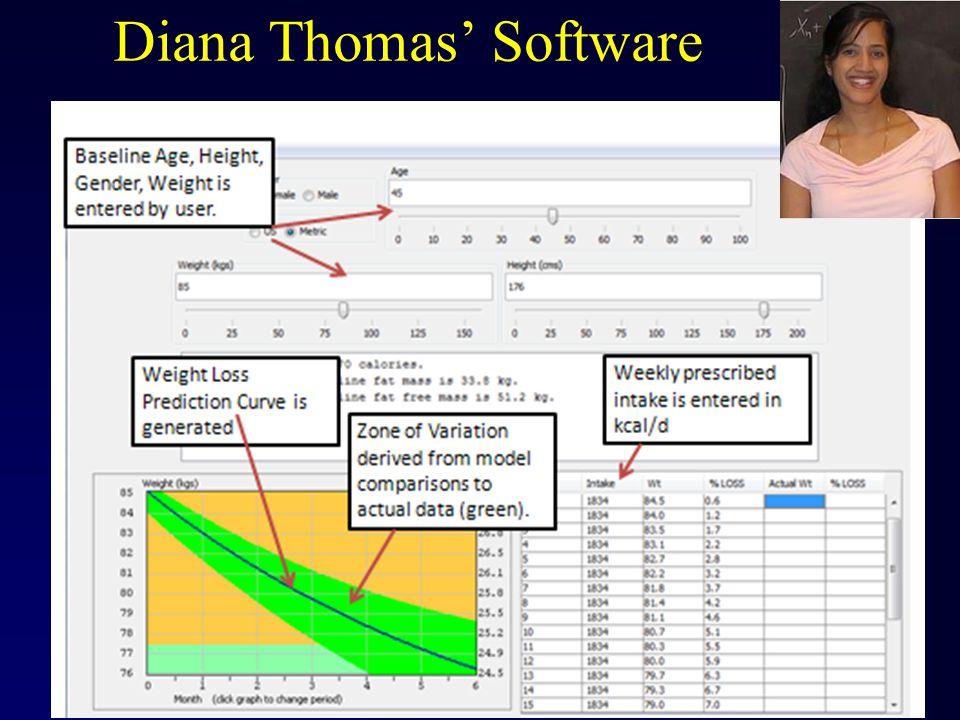 Diana Thomas' Software