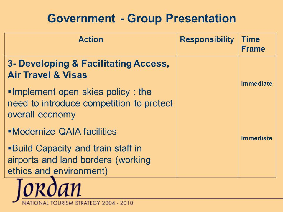 Government - Group Presentation ActionResponsibilityTime Frame 3- Developing & Facilitating Access, Air Travel & Visas  Implement open skies policy : the need to introduce competition to protect overall economy  Modernize QAIA facilities  Build Capacity and train staff in airports and land borders (working ethics and environment) Immediate