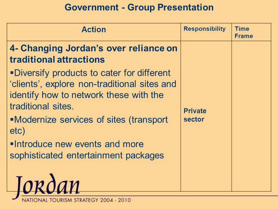 Government - Group Presentation Action ResponsibilityTime Frame 4- Changing Jordan's over reliance on traditional attractions  Diversify products to cater for different 'clients', explore non-traditional sites and identify how to network these with the traditional sites.