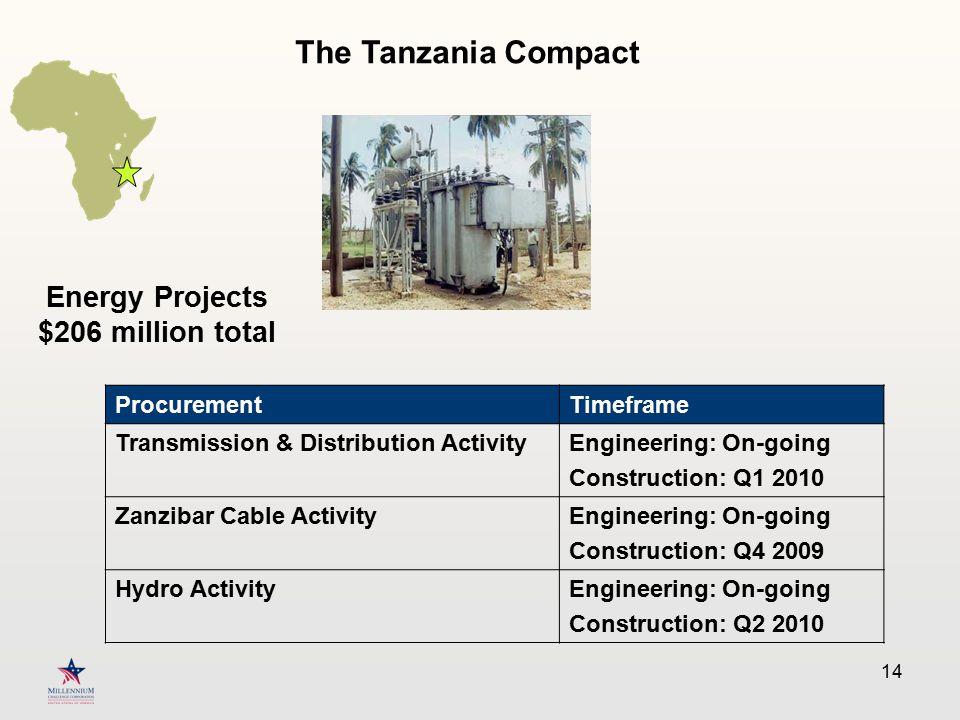 14 Energy Projects $206 million total ProcurementTimeframe Transmission & Distribution ActivityEngineering: On-going Construction: Q1 2010 Zanzibar Ca