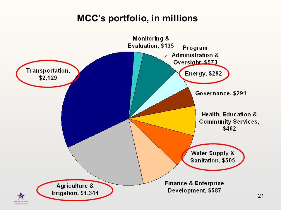 21 MCC's portfolio, in millions