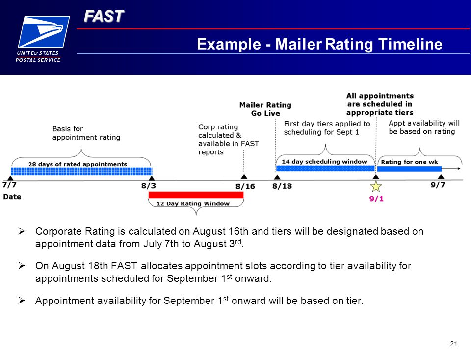 FAST 21 Example - Mailer Rating Timeline  Corporate Rating is calculated on August 16th and tiers will be designated based on appointment data from July 7th to August 3 rd.