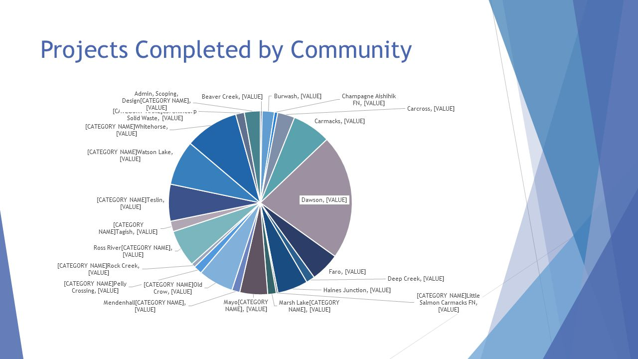 Projects Completed by Community
