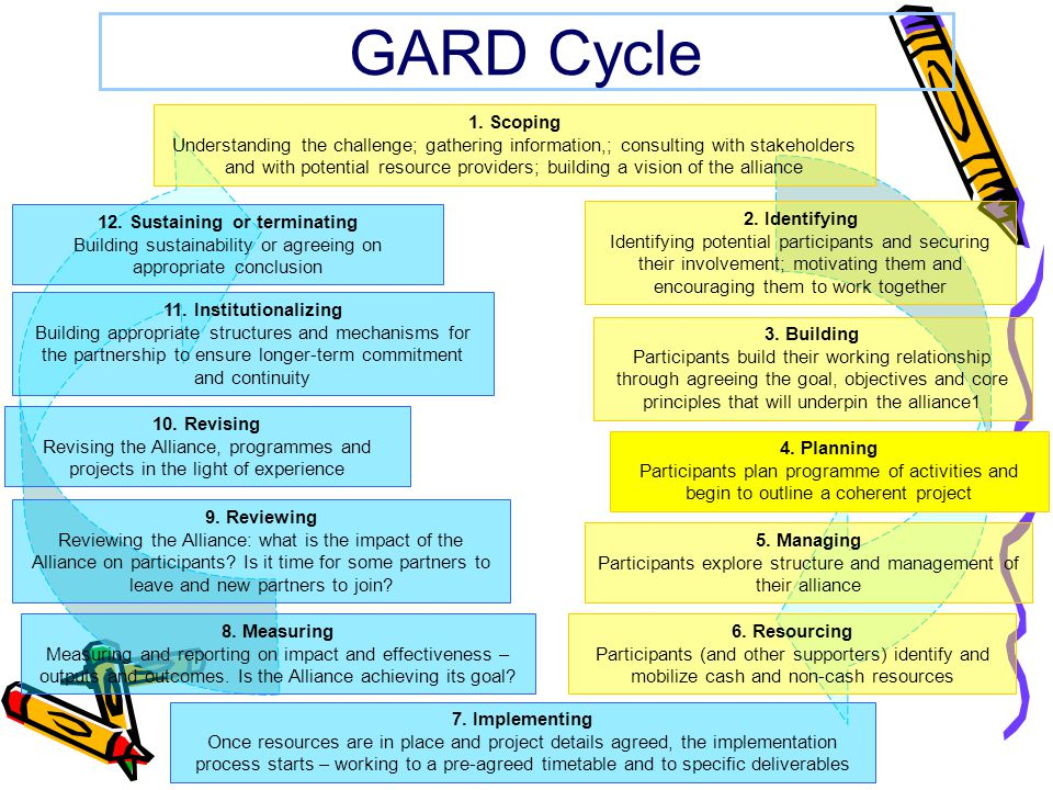 GARD Cycle 2. Identifying Identifying potential participants and securing their involvement; motivating them and encouraging them to work together 3.