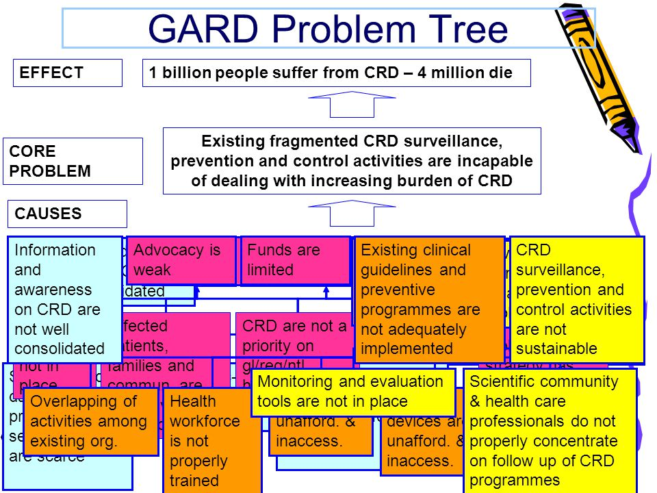 GARD Problem Tree CAUSES EFFECT CORE PROBLEM Existing fragmented CRD surveillance, prevention and control activities are incapable of dealing with increasing burden of CRD 1 billion people suffer from CRD – 4 million die Information and awareness on CRD are not well consolidated Advocacy is weak Funds are limited Existing clinical guidelines and preventive programmes are not adequately implemented CRD surveillance, prevention and control activities are not sustainable Standardized data on prevalence/ severity of CRD are scarce Data on soc-eco burden of CRD are scarce Information and awareness on CRD are not well consolidated Tools and mechanisms to exchange information are missing Low political commitment Funds are limited Advocacy is weak CRD are not a priority on gl/reg/ntl.