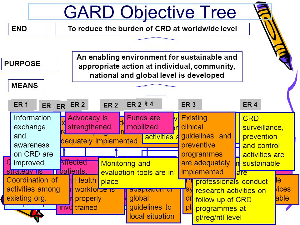 GARD Objective Tree MEANS END PURPOSE An enabling environment for sustainable and appropriate action at individual, community, national and global level is developed To reduce the burden of CRD at worldwide level Information exchange and awareness on CRD are improved Advocacy is strengthened Funds are mobilized Existing clinical guidelines and preventive programmes are adequately implemented CRD surveillance, prevention and control activities are sustainable ER 1ER 2 ER 3ER 4 Standardized processes to obtain data on CRD burden are developed and put in place Information exchange and awareness on CRD are improved Exchange of information tools and mechanisms are put in place ER 1 Advocacy is strengthened CRD are among priorities on gl/reg/ntl.