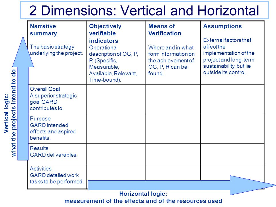 2 Dimensions: Vertical and Horizontal Narrative summary The basic strategy underlying the project.