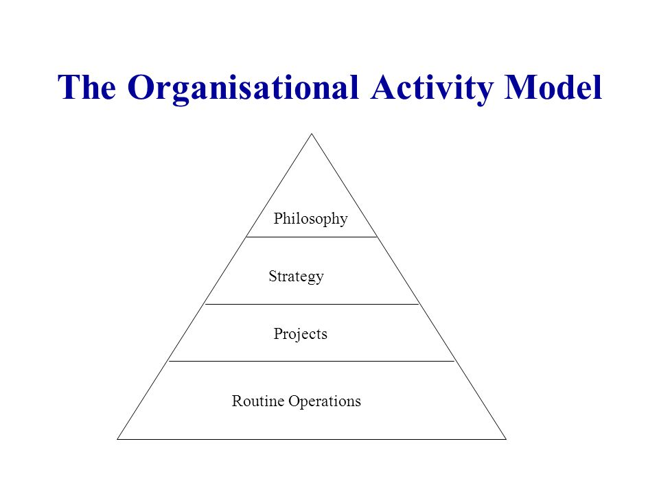 The Organisational Activity Model Philosophy Strategy Projects Routine Operations
