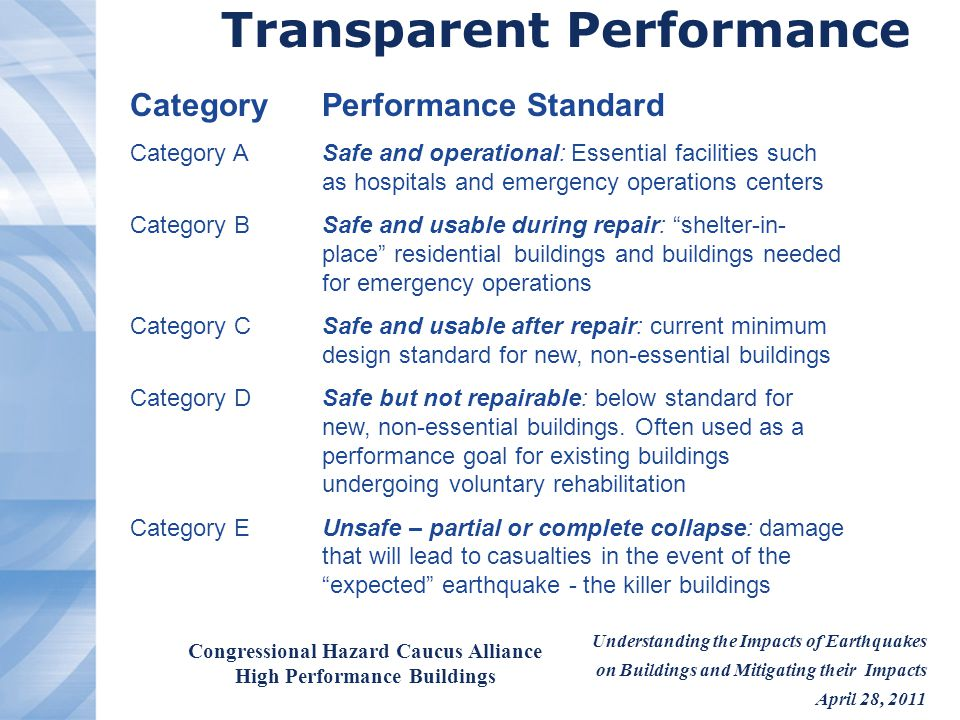 Understanding the Impacts of Earthquakes on Buildings and Mitigating their Impacts April 28, 2011 Congressional Hazard Caucus Alliance High Performance Buildings Transparent Performance CategoryPerformance Standard Category ASafe and operational: Essential facilities such as hospitals and emergency operations centers Category BSafe and usable during repair: shelter-in- place residentialbuildings and buildings needed for emergency operations Category CSafe and usable after repair: current minimum design standard for new, non-essential buildings Category DSafe but not repairable: below standard for new, non-essential buildings.