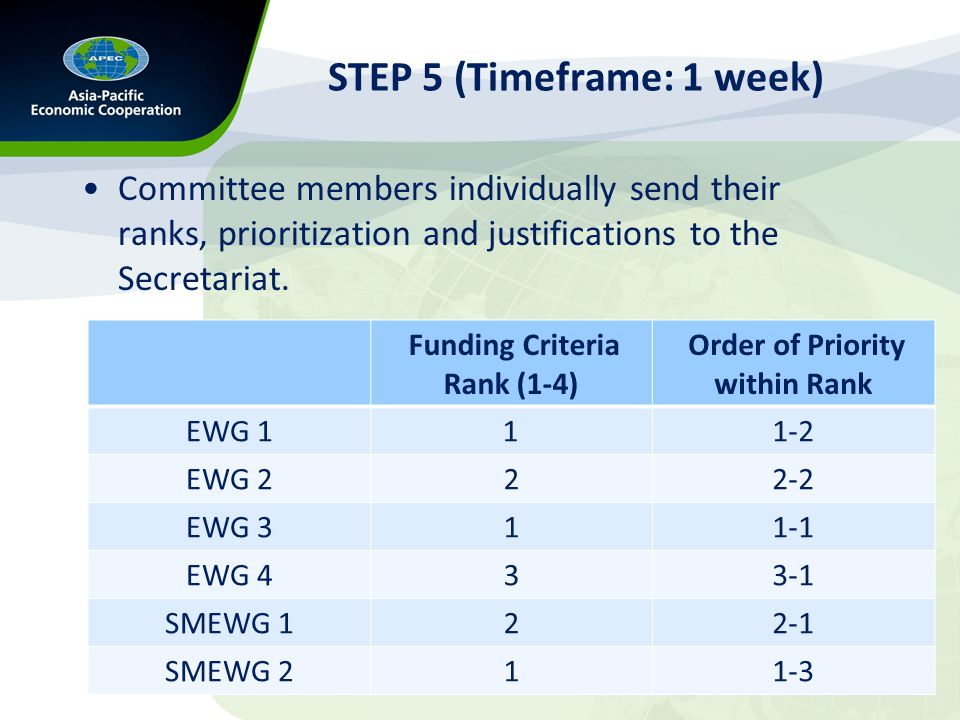 STEP 6 (Timeframe: 1 -2 days +) a two-step process: –consensus on the broad band rank is determined by majority –the priority within each broad band rank is determined by averaging member votes.