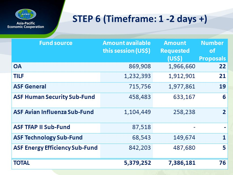 STEP 6 (Timeframe: 1 -2 days +) Fund sourceAmount available this session (US$) Amount Requested (US$) Number of Proposals OA869,9081,966,66022 TILF1,232,3931,912,90121 ASF General715,7561,977,86119 ASF Human Security Sub-Fund458,483633,1676 ASF Avian Influenza Sub-Fund1,104,449258,2382 ASF TFAP II Sub-Fund87,518-- ASF Technology Sub-Fund68,543149,6741 ASF Energy Efficiency Sub-Fund842,203487,6805 TOTAL5,379,2527,386,18176