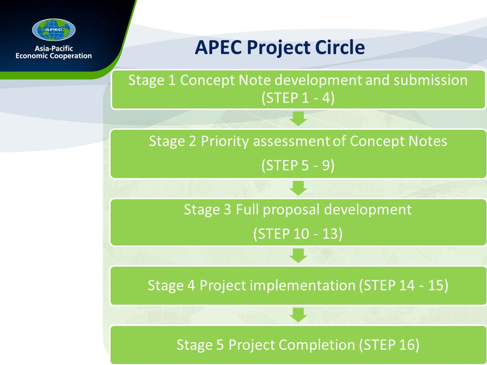 APEC Project Circle Stage 1 Concept Note development and submission (STEP 1 - 4) Stage 2 Priority assessment of Concept Notes (STEP 5 - 9) Stage 3 Full proposal development (STEP 10 - 13) Stage 4 Project implementation (STEP 14 - 15)Stage 5 Project Completion (STEP 16)