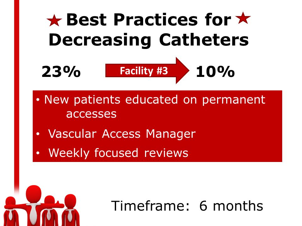 Best Practices for Decreasing Catheters Facility #3 23% 10% New patients educated on permanent accesses Vascular Access Manager Weekly focused reviews Timeframe: 6 months
