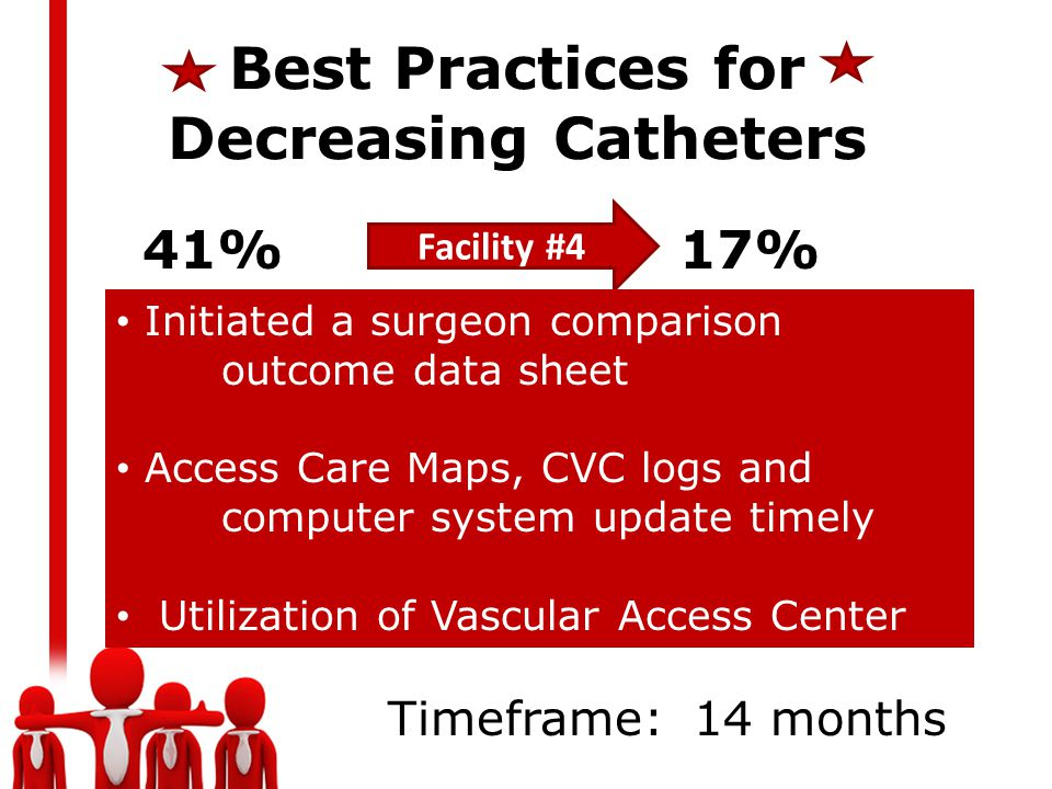Best Practices for Decreasing Catheters Facility #4 41% 17% Initiated a surgeon comparison outcome data sheet Access Care Maps, CVC logs and computer system update timely Utilization of Vascular Access Center Timeframe: 14 months