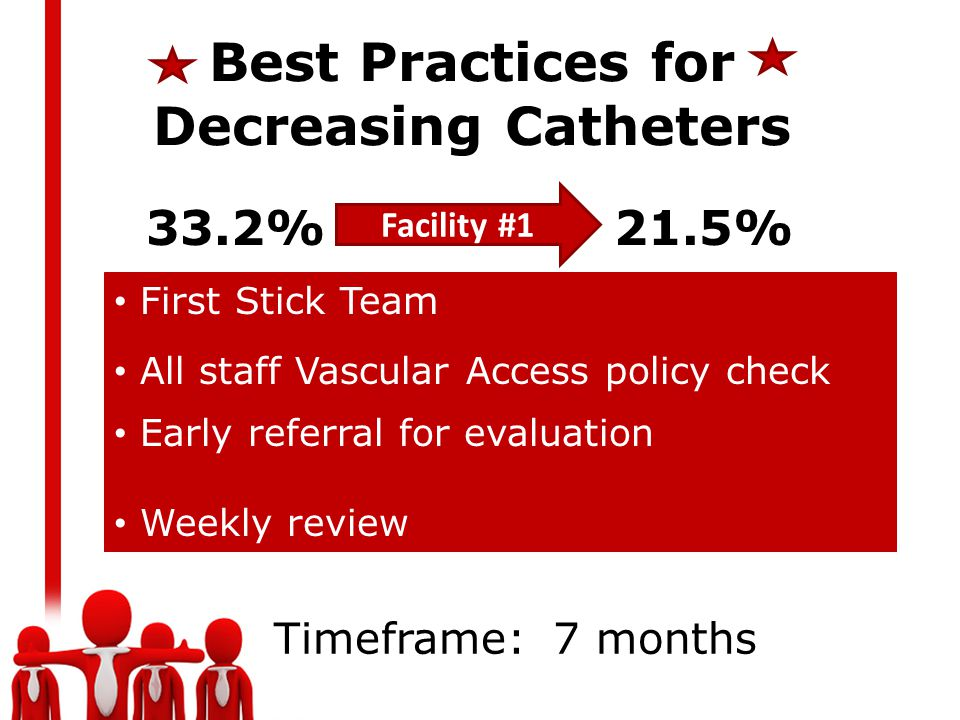 Best Practices for Decreasing Catheters Facility #1 33.2% 21.5% First Stick Team All staff Vascular Access policy check Early referral for evaluation Weekly review Timeframe: 7 months