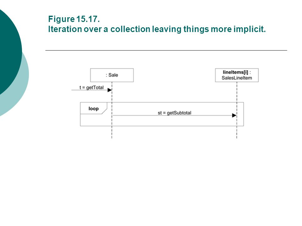 Figure 15.17. Iteration over a collection leaving things more implicit.