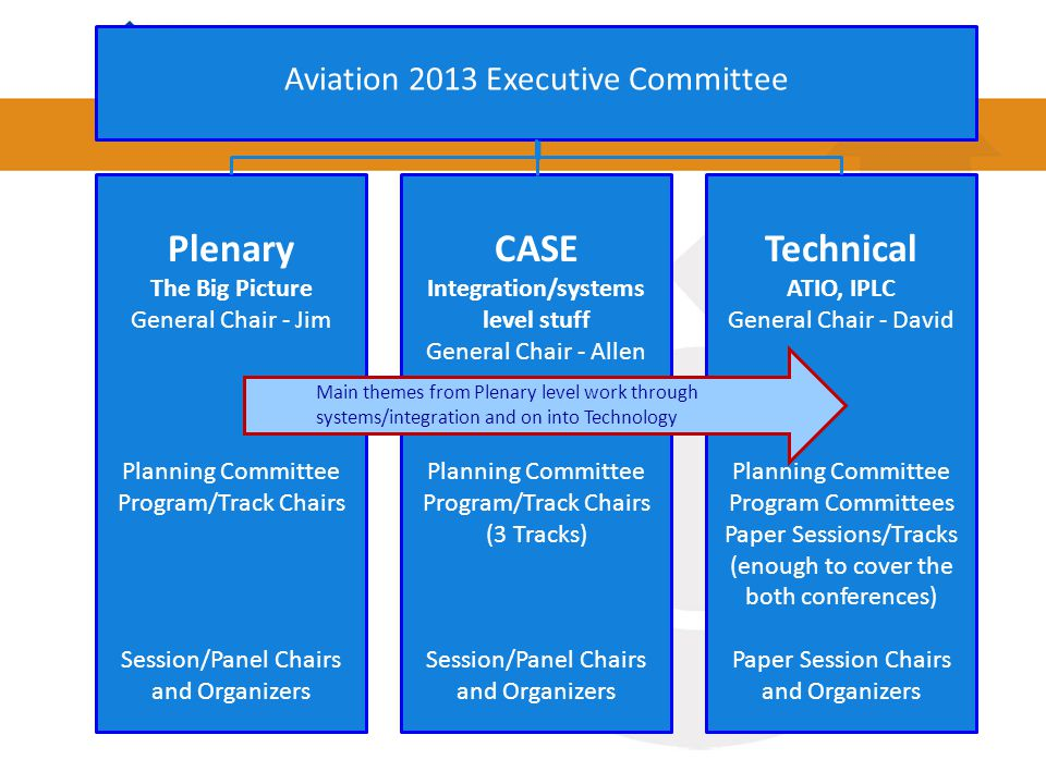 Aviation 2013 Executive Committee Plenary The Big Picture General Chair - Jim Planning Committee Program/Track Chairs Session/Panel Chairs and Organizers CASE Integration/systems level stuff General Chair - Allen Planning Committee Program/Track Chairs (3 Tracks) Session/Panel Chairs and Organizers Technical ATIO, IPLC General Chair - David Planning Committee Program Committees Paper Sessions/Tracks (enough to cover the both conferences) Paper Session Chairs and Organizers Main themes from Plenary level work through systems/integration and on into Technology