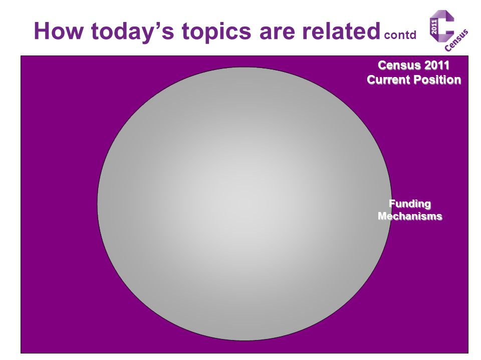Census 2011 Current Position How today's topics are related contd