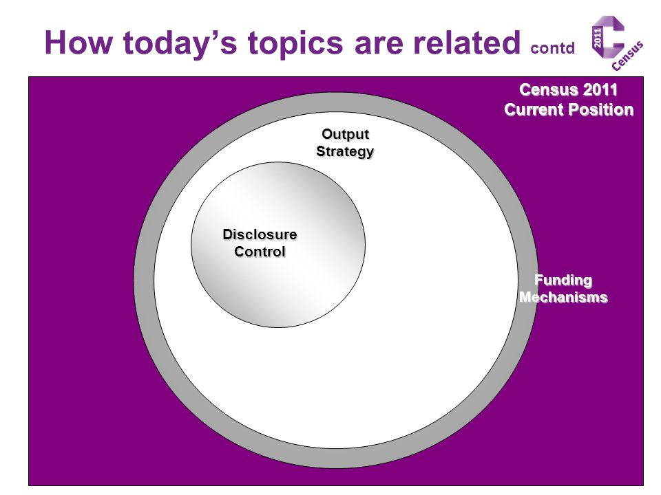 Census 2011 Current Position OutputStrategy FundingMechanisms DisclosureControl How today's topics are related contd