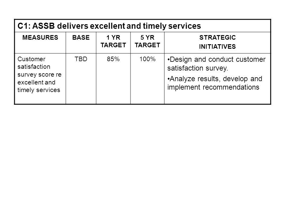 C1: ASSB delivers excellent and timely services MEASURESBASE1 YR TARGET 5 YR TARGET STRATEGIC INITIATIVES Customer satisfaction survey score re excellent and timely services TBD85%100% Design and conduct customer satisfaction survey.