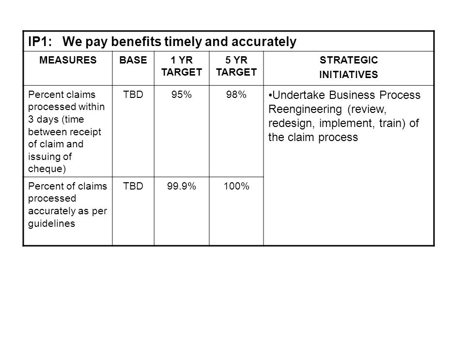 IP1: We pay benefits timely and accurately MEASURESBASE1 YR TARGET 5 YR TARGET STRATEGIC INITIATIVES Percent claims processed within 3 days (time between receipt of claim and issuing of cheque) TBD95%98% Undertake Business Process Reengineering (review, redesign, implement, train) of the claim process Percent of claims processed accurately as per guidelines TBD99.9%100%
