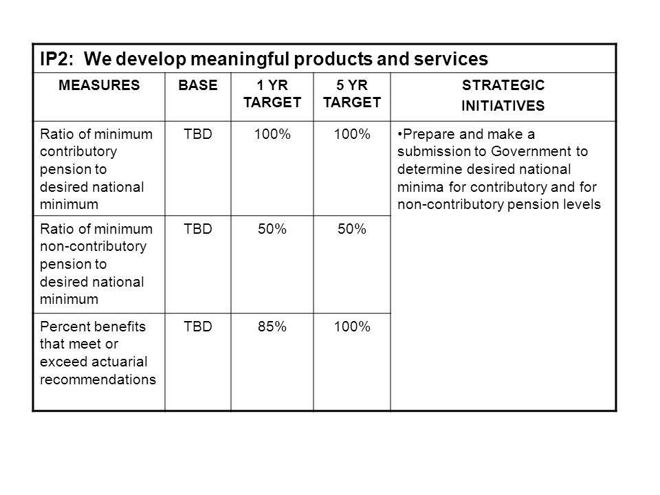 IP2: We develop meaningful products and services MEASURESBASE1 YR TARGET 5 YR TARGET STRATEGIC INITIATIVES Ratio of minimum contributory pension to desired national minimum TBD100% Prepare and make a submission to Government to determine desired national minima for contributory and for non-contributory pension levels Ratio of minimum non-contributory pension to desired national minimum TBD50% Percent benefits that meet or exceed actuarial recommendations TBD85%100%