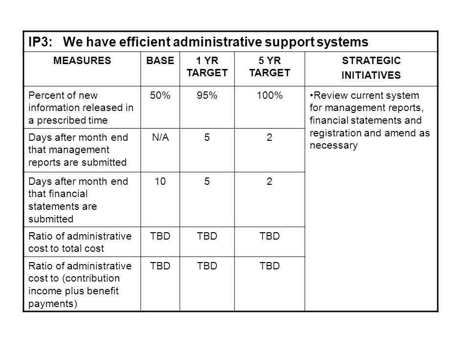 IP3: We have efficient administrative support systems MEASURESBASE1 YR TARGET 5 YR TARGET STRATEGIC INITIATIVES Percent of new information released in a prescribed time 50%95%100%Review current system for management reports, financial statements and registration and amend as necessary Days after month end that management reports are submitted N/A52 Days after month end that financial statements are submitted 1052 Ratio of administrative cost to total cost TBD Ratio of administrative cost to (contribution income plus benefit payments) TBD