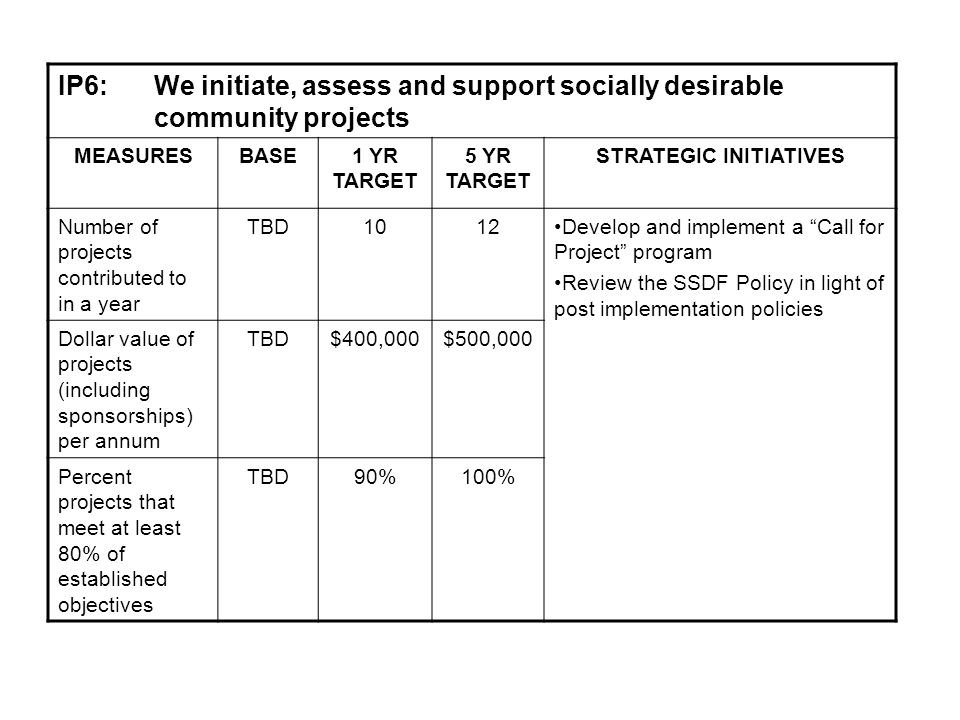 IP6: We initiate, assess and support socially desirable community projects MEASURESBASE1 YR TARGET 5 YR TARGET STRATEGIC INITIATIVES Number of projects contributed to in a year TBD1012Develop and implement a Call for Project program Review the SSDF Policy in light of post implementation policies Dollar value of projects (including sponsorships) per annum TBD$400,000$500,000 Percent projects that meet at least 80% of established objectives TBD90%100%