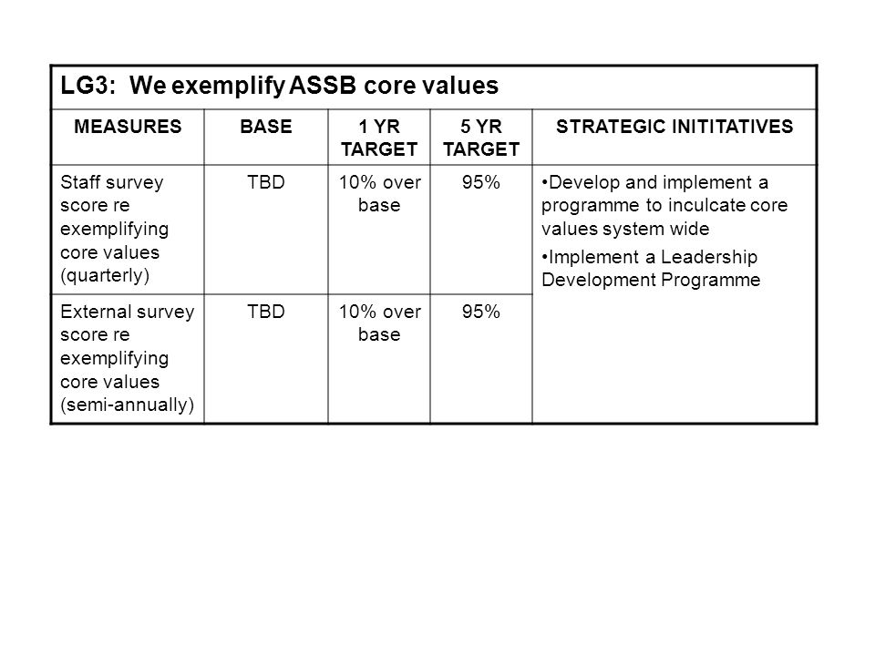 LG3: We exemplify ASSB core values MEASURESBASE1 YR TARGET 5 YR TARGET STRATEGIC INITITATIVES Staff survey score re exemplifying core values (quarterly) TBD10% over base 95%Develop and implement a programme to inculcate core values system wide Implement a Leadership Development Programme External survey score re exemplifying core values (semi-annually) TBD10% over base 95%