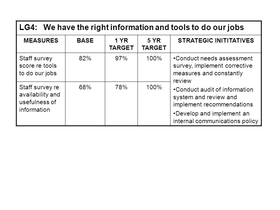 LG4: We have the right information and tools to do our jobs MEASURESBASE1 YR TARGET 5 YR TARGET STRATEGIC INITITATIVES Staff survey score re tools to do our jobs 82%97%100%Conduct needs assessment survey, implement corrective measures and constantly review Conduct audit of information system and review and implement recommendations Develop and implement an internal communications policy Staff survey re availability and usefulness of information 68%78%100%
