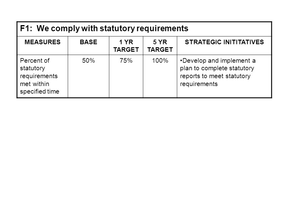 F1: We comply with statutory requirements MEASURESBASE1 YR TARGET 5 YR TARGET STRATEGIC INITITATIVES Percent of statutory requirements met within specified time 50%75%100%Develop and implement a plan to complete statutory reports to meet statutory requirements