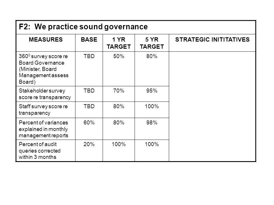F2: We practice sound governance MEASURESBASE1 YR TARGET 5 YR TARGET STRATEGIC INITITATIVES 360 0 survey score re Board Governance (Minister, Board Management assess Board) TBD50%80% Stakeholder survey score re transparency TBD70%95% Staff survey score re transparency TBD80%100% Percent of variances explained in monthly management reports 60%80%98% Percent of audit queries corrected within 3 months 20%100%