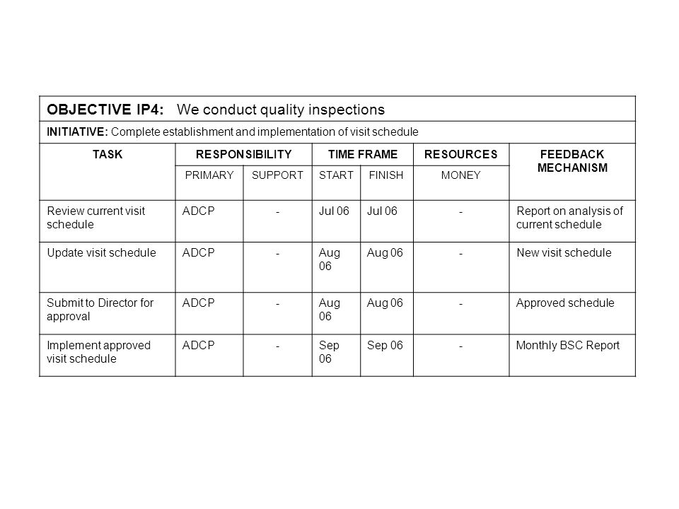 OBJECTIVE IP4: We conduct quality inspections INITIATIVE: Complete establishment and implementation of visit schedule TASKRESPONSIBILITYTIME FRAMERESOURCESFEEDBACK MECHANISM PRIMARYSUPPORTSTARTFINISHMONEY Review current visit schedule ADCP-Jul 06 -Report on analysis of current schedule Update visit scheduleADCP-Aug 06 -New visit schedule Submit to Director for approval ADCP-Aug 06 -Approved schedule Implement approved visit schedule ADCP-Sep 06 -Monthly BSC Report