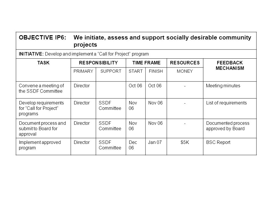 OBJECTIVE IP6: We initiate, assess and support socially desirable community projects INITIATIVE: Develop and implement a Call for Project program TASKRESPONSIBILITYTIME FRAMERESOURCESFEEDBACK MECHANISM PRIMARYSUPPORTSTARTFINISHMONEY Convene a meeting of the SSDF Committee DirectorOct 06 -Meeting minutes Develop requirements for Call for Project programs DirectorSSDF Committee Nov 06 -List of requirements Document process and submit to Board for approval DirectorSSDF Committee Nov 06 -Documented process approved by Board Implement approved program DirectorSSDF Committee Dec 06 Jan 07$5KBSC Report