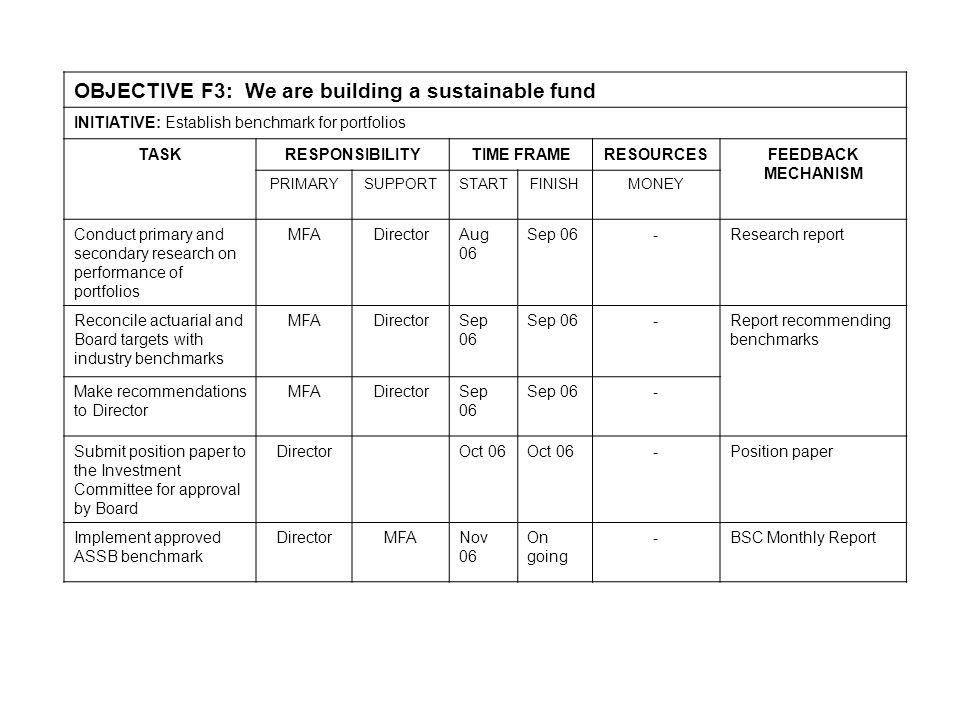 OBJECTIVE F3: We are building a sustainable fund INITIATIVE: Establish benchmark for portfolios TASKRESPONSIBILITYTIME FRAMERESOURCESFEEDBACK MECHANISM PRIMARYSUPPORTSTARTFINISHMONEY Conduct primary and secondary research on performance of portfolios MFADirectorAug 06 Sep 06-Research report Reconcile actuarial and Board targets with industry benchmarks MFADirectorSep 06 -Report recommending benchmarks Make recommendations to Director MFADirectorSep 06 - Submit position paper to the Investment Committee for approval by Board DirectorOct 06 -Position paper Implement approved ASSB benchmark DirectorMFANov 06 On going -BSC Monthly Report