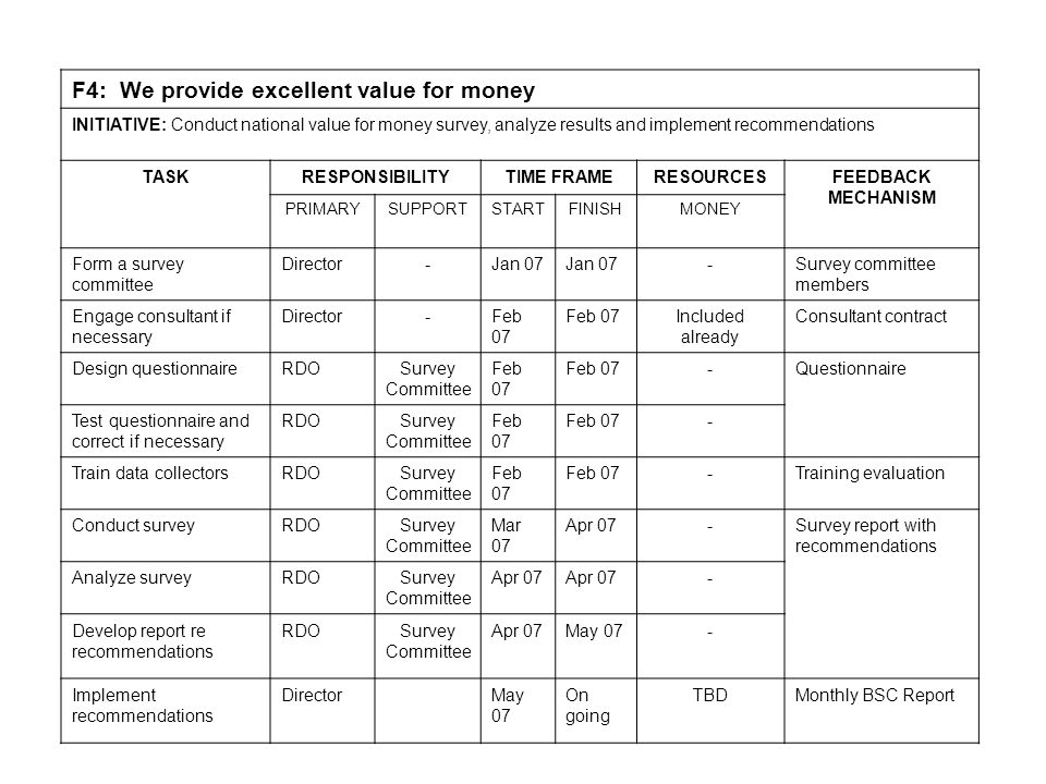 F4: We provide excellent value for money INITIATIVE: Conduct national value for money survey, analyze results and implement recommendations TASKRESPONSIBILITYTIME FRAMERESOURCESFEEDBACK MECHANISM PRIMARYSUPPORTSTARTFINISHMONEY Form a survey committee Director-Jan 07 -Survey committee members Engage consultant if necessary Director-Feb 07 Included already Consultant contract Design questionnaireRDOSurvey Committee Feb 07 -Questionnaire Test questionnaire and correct if necessary RDOSurvey Committee Feb 07 - Train data collectorsRDOSurvey Committee Feb 07 -Training evaluation Conduct surveyRDOSurvey Committee Mar 07 Apr 07-Survey report with recommendations Analyze surveyRDOSurvey Committee Apr 07 - Develop report re recommendations RDOSurvey Committee Apr 07May 07- Implement recommendations DirectorMay 07 On going TBDMonthly BSC Report