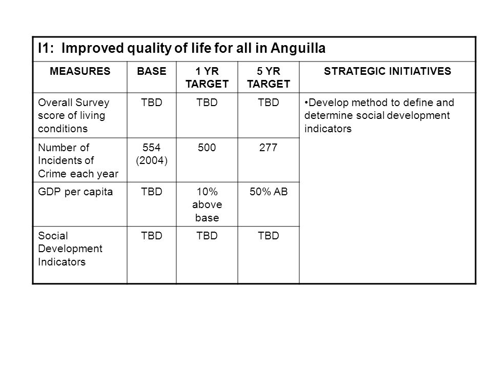 I1: Improved quality of life for all in Anguilla MEASURESBASE1 YR TARGET 5 YR TARGET STRATEGIC INITIATIVES Overall Survey score of living conditions TBD Develop method to define and determine social development indicators Number of Incidents of Crime each year 554 (2004) 500277 GDP per capitaTBD10% above base 50% AB Social Development Indicators TBD