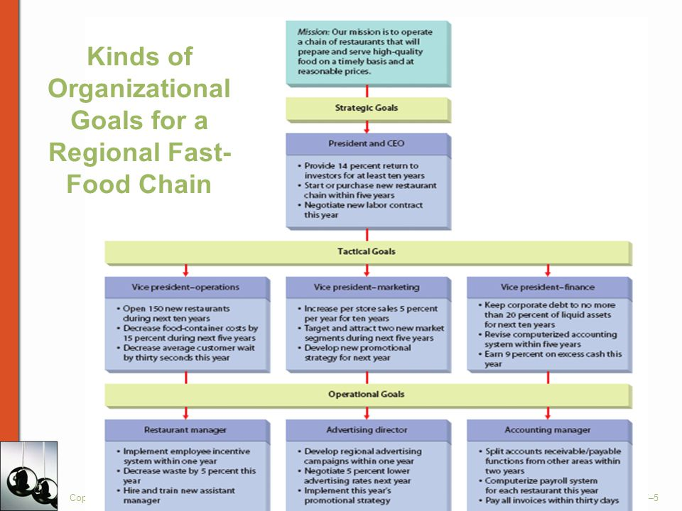 Copyright © Houghton Mifflin Company. All rights reserved.7–5 Kinds of Organizational Goals for a Regional Fast- Food Chain