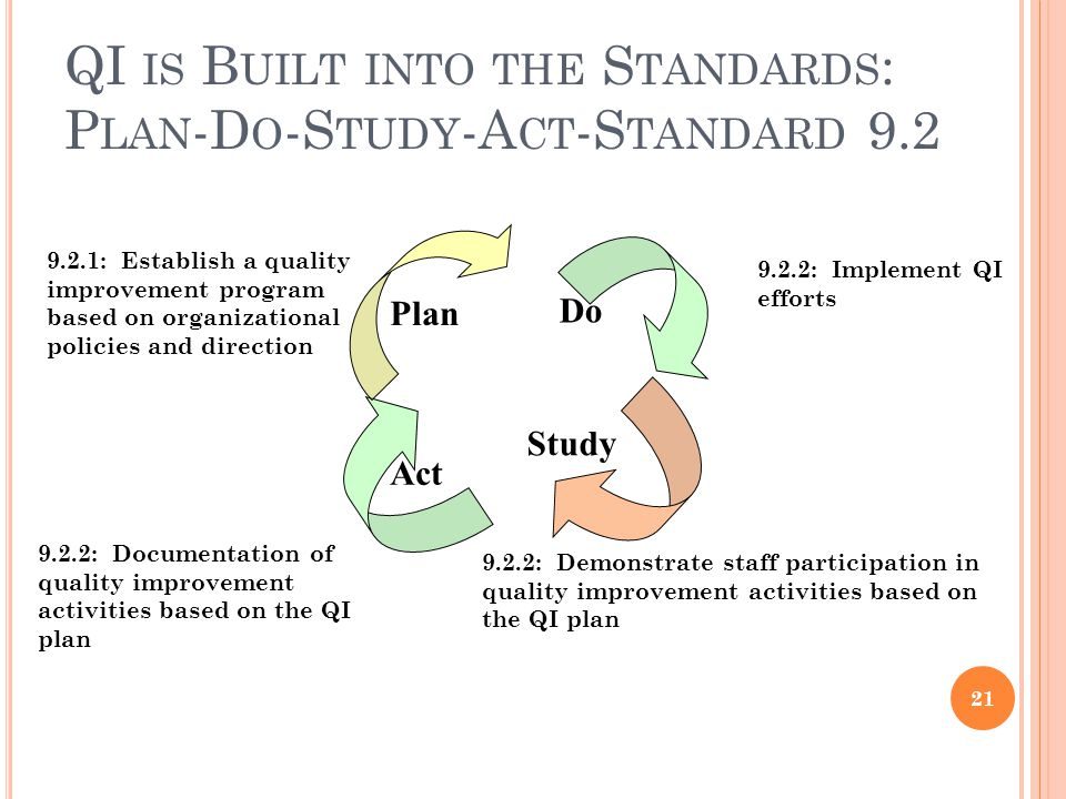 QI IS B UILT INTO THE S TANDARDS : P LAN -D O -S TUDY -A CT -S TANDARD 9.2 21 Plan Act Do Study 9.2.1: Establish a quality improvement program based on organizational policies and direction 9.2.2: Demonstrate staff participation in quality improvement activities based on the QI plan 9.2.2: Documentation of quality improvement activities based on the QI plan 9.2.2: Implement QI efforts