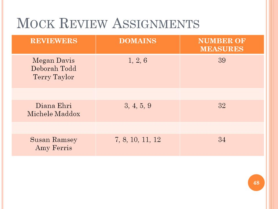M OCK R EVIEW A SSIGNMENTS REVIEWERSDOMAINSNUMBER OF MEASURES Megan Davis Deborah Todd Terry Taylor 1, 2, 639 Diana Ehri Michele Maddox 3, 4, 5, 932 Susan Ramsey Amy Ferris 7, 8, 10, 11, 1234 48
