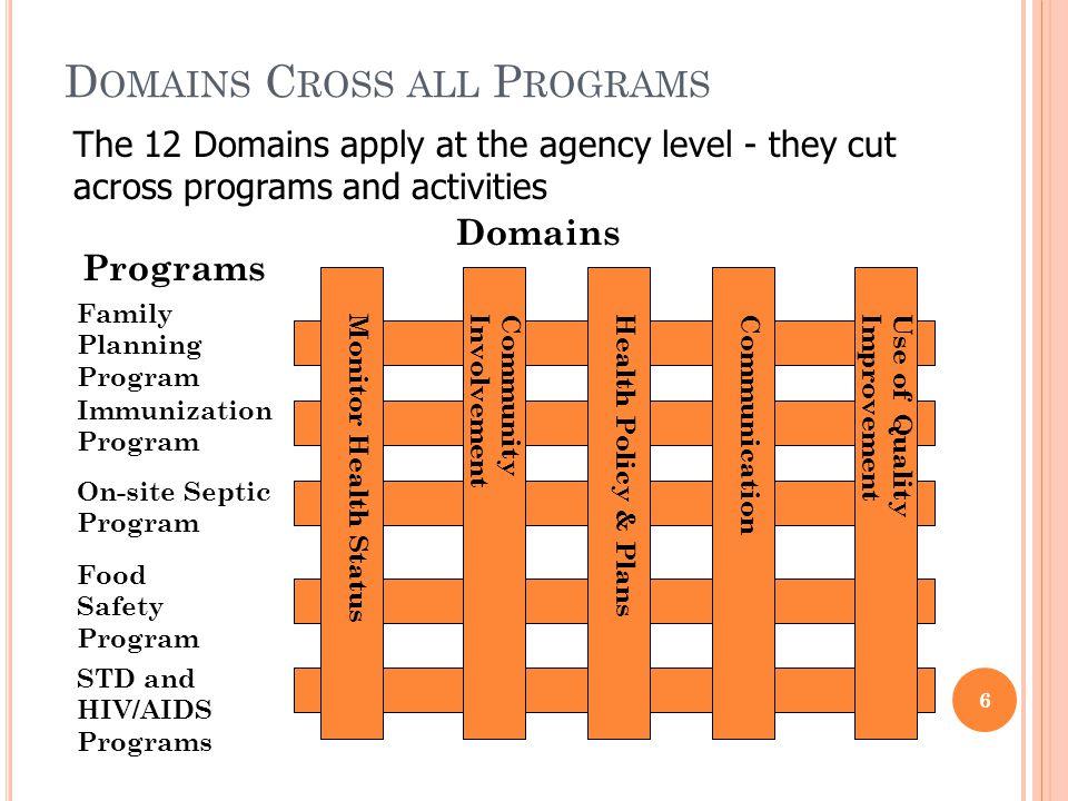 12 Domains (10 Essential PH Services plus administration & governance) 32 Standards 105 Measures Documentation PHAB S TANDARDS F RAMEWORK 7