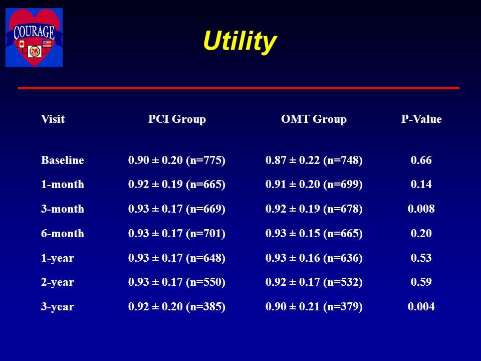 Utility VisitPCI GroupOMT GroupP-Value Baseline0.90 ± 0.20 (n=775)0.87 ± 0.22 (n=748)0.66 1-month0.92 ± 0.19 (n=665)0.91 ± 0.20 (n=699)0.14 3-month0.9