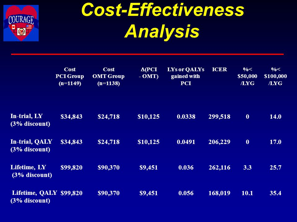 Cost-Effectiveness Analysis 35.410.1168,0190.056$9,451$90,370$99,820 Lifetime, QALY (3% discount) 25.73.3262,1160.036$9,451$90,370$99,820 Lifetime, LY (3% discount) 17.00206,2290.0491$10,125$24,718$34,843 In-trial, QALY (3% discount) 14.00299,5180.0338$10,125$24,718$34,843 In-trial, LY (3% discount) %< $100,000 /LYG %< $50,000 /LYG ICER  (PCI - OMT) Cost OMT Group (n=1138) Cost PCI Group (n=1149) LYs or QALYs gained with PCI