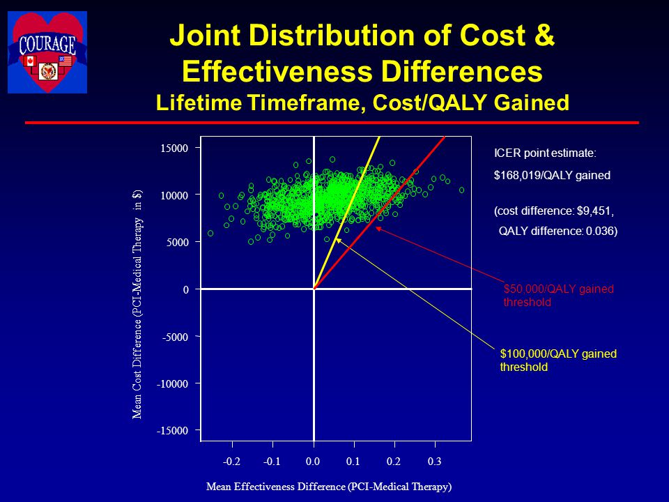 Joint Distribution of Cost & Effectiveness Differences Lifetime Timeframe, Cost/QALY Gained