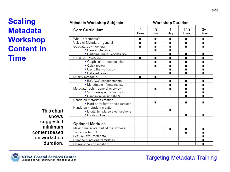 9-10 Scaling Metadata Workshop Content in Time This chart shows suggested minimum content based on workshop duration.