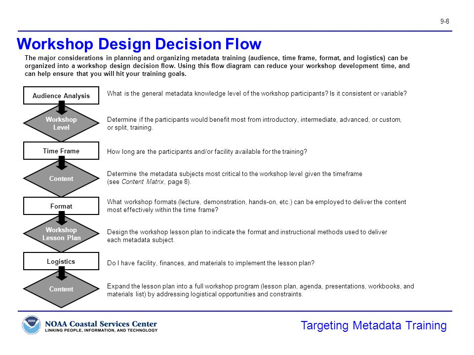 9-8 Workshop Design Decision Flow Expand the lesson plan into a full workshop program (lesson plan, agenda, presentations, workbooks, and materials li