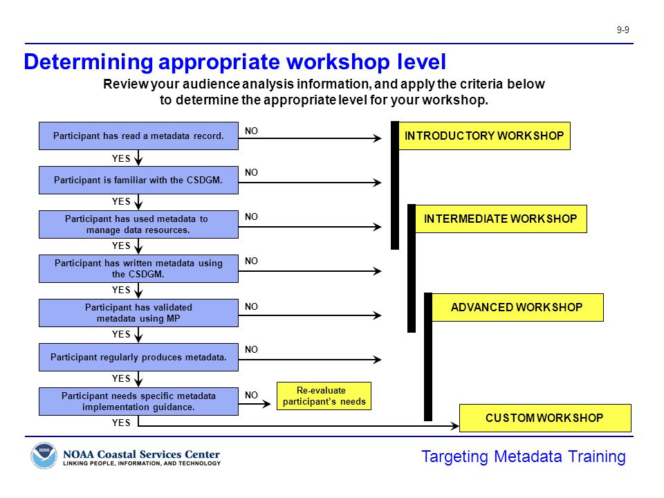 9-9 Determining appropriate workshop level Targeting Metadata Training Participant has read a metadata record.