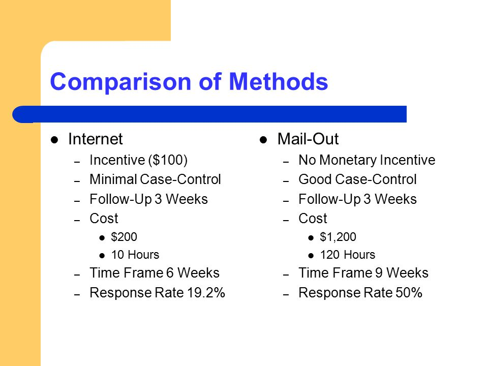 Comparison of Methods Internet – Incentive ($100) – Minimal Case-Control – Follow-Up 3 Weeks – Cost $200 10 Hours – Time Frame 6 Weeks – Response Rate